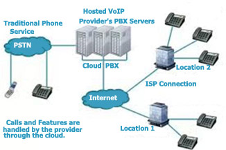 What is a Cloud PBX? Cloud PBX and hosted VoIP defined