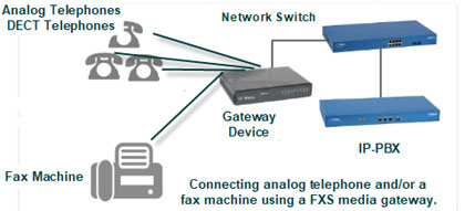 Diagram showing use of a FXS media gateway with an IP-PBX.