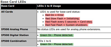 Avaya IP Office base card LED descriptions.